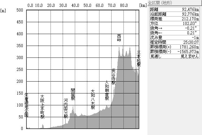 断面図:ちゃり鉄1号・2日目全体