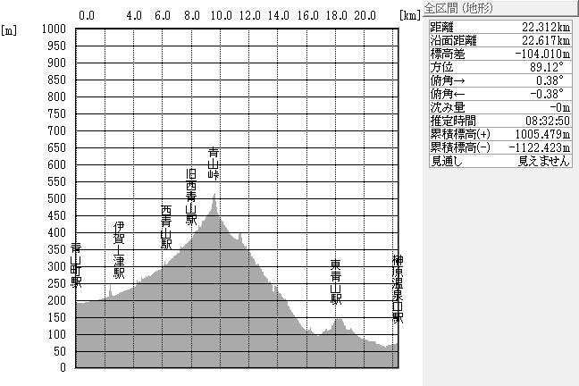 断面図:青山町駅~榊原温泉口駅間