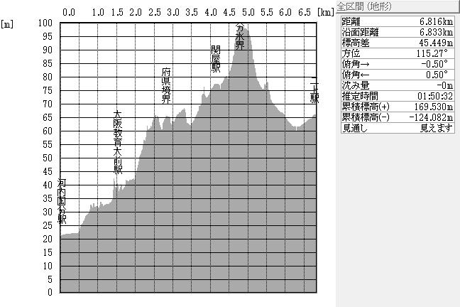 断面図:河内国分駅~二上駅間(阪奈国境・分水界)