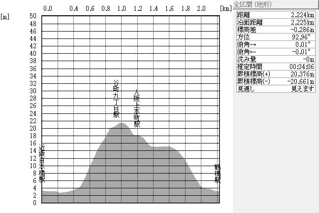 断面図:近鉄日本橋駅~鶴橋駅間