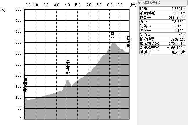断面図:大和朝倉駅~榛原駅間