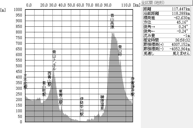 断面図:ちゃり鉄1号・3日目全体
