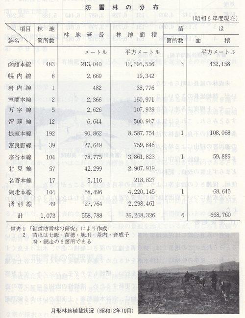 引用図:昭和6年度(1931年度)現在の防雪林分布~「北海道鉄道百年史 中巻」より引用~