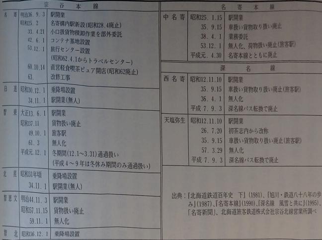引用図:駅・乗降場の沿革「新名寄市史第2巻(名寄市史編さん委員会・2000年)