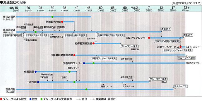 引用図:海運会社の沿革「近畿日本鉄道100年のあゆみ(近畿日本鉄道・2010年)」