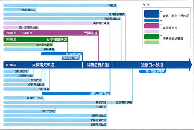 引用図:近鉄鉄軌道線の沿革「近畿日本鉄道100年のあゆみ(近畿日本鉄道・2010年)」