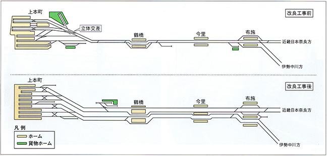 引用図:改良工事前後の上本町・布施間「近畿日本鉄道100年のあゆみ(近畿日本鉄道・2010年)」